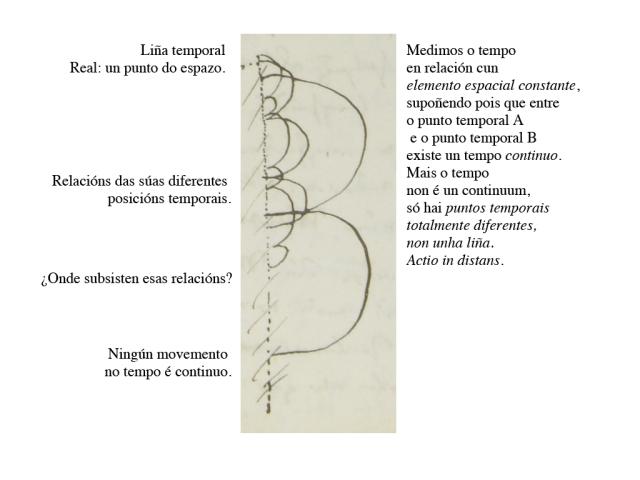 Nietzsche tempo-texto