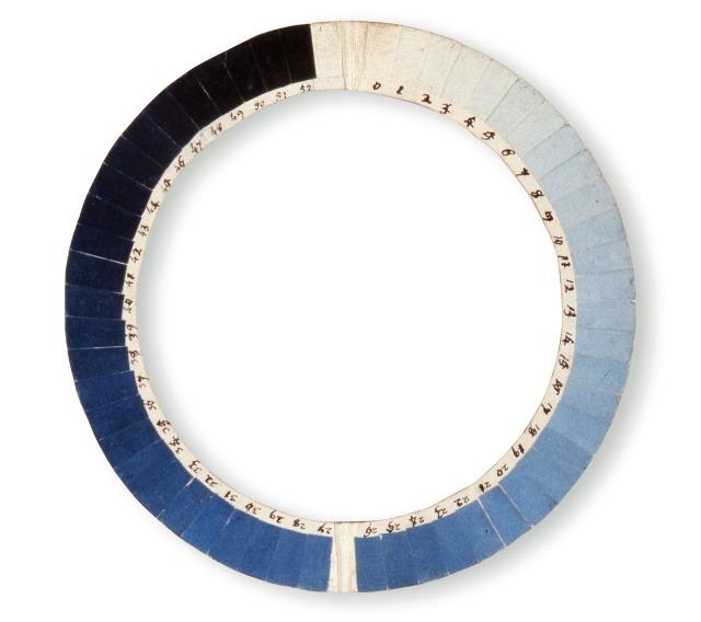 cianómetro